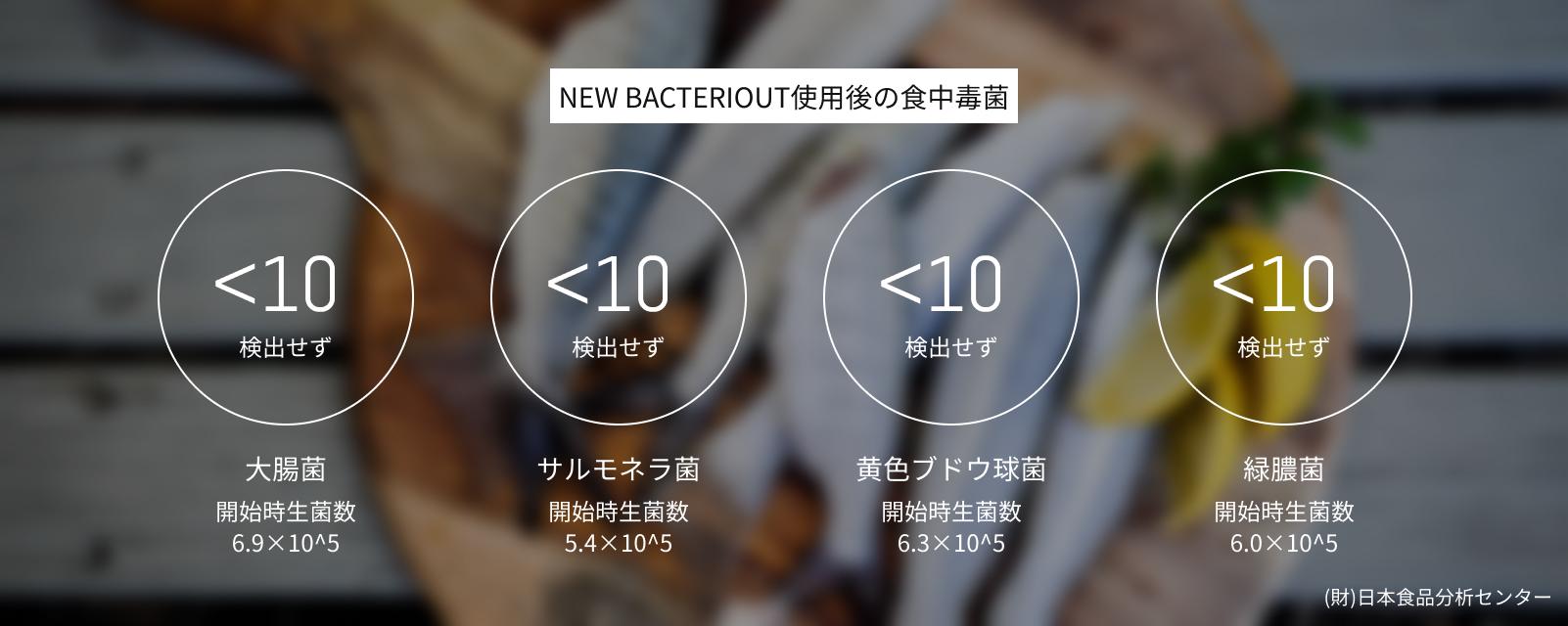 食中毒に対する除菌効果試験の結果